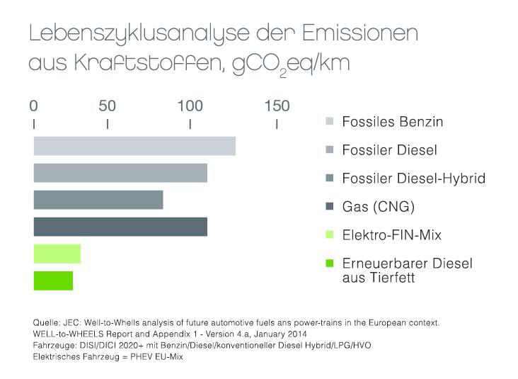 Lebenszyklusanalyse der Emissionen aus Kraftstoffen, gCO2eq/km